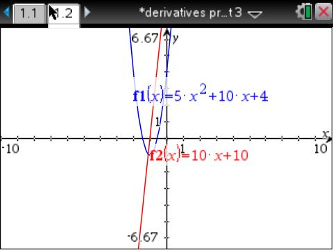 function and derivative on the graph