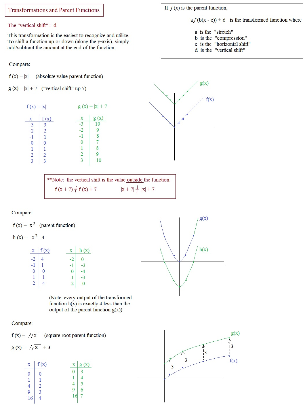 Math Plane - Graphing I - Transformations & Parent Functions