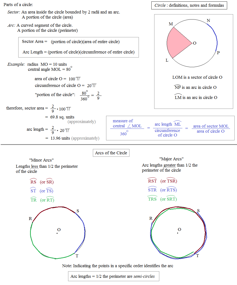 Worksheets Arc Length And Sector Area Worksheet math plane circles introduction circle notes definitions and formulas 2