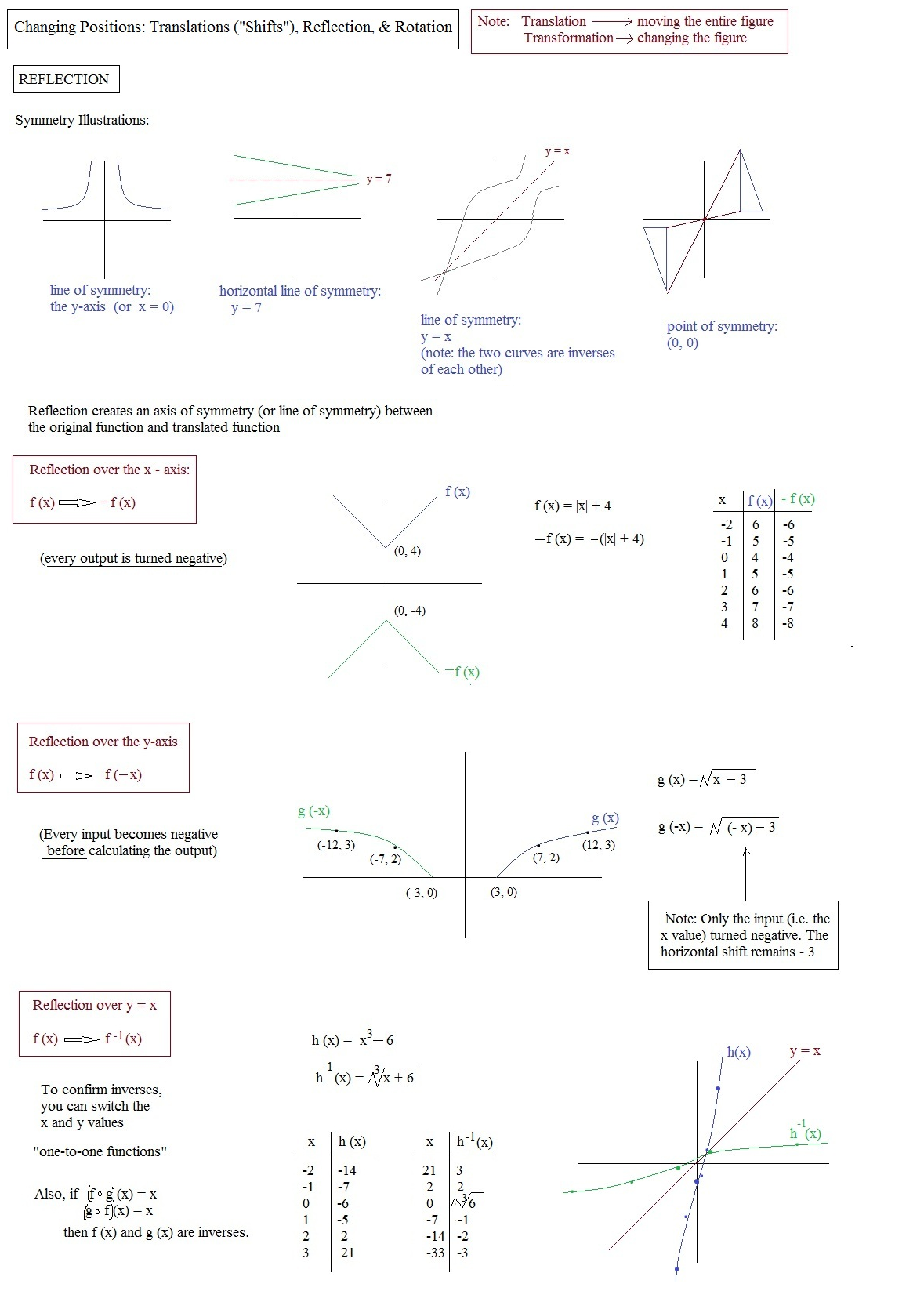 Worksheet Translations Reflections And Rotations Worksheets