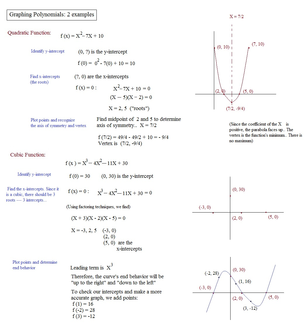 worksheet Graphing Polynomials Worksheet math plane polynomials factors roots and theorems introduction graphing 2 examples