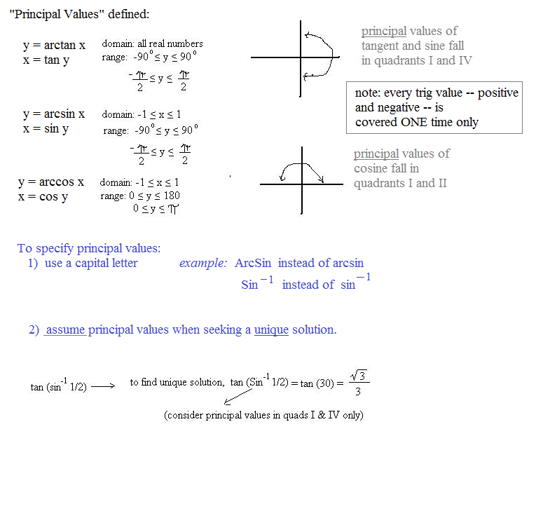 Inverse Trig Functions Graphs Inverse Trig Functions