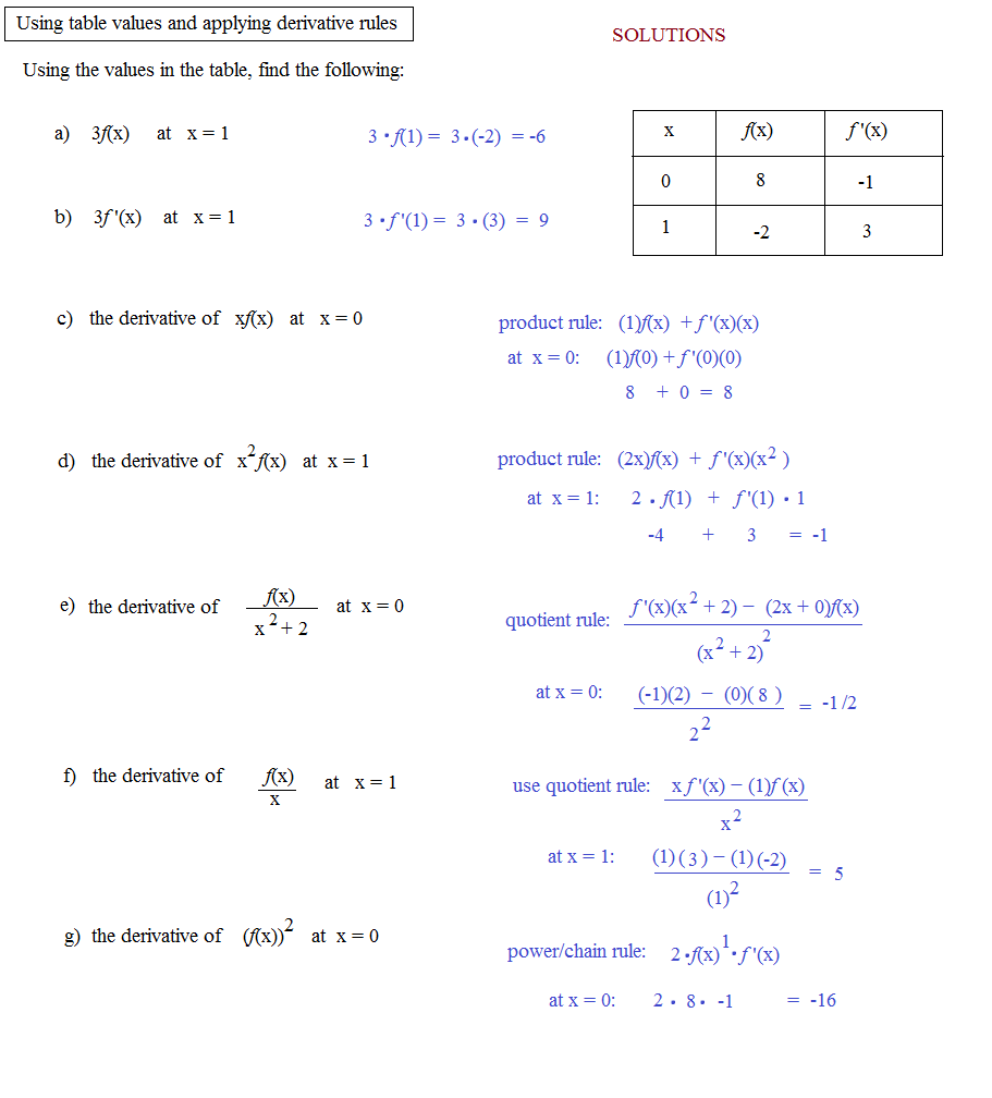 worksheet Product And Quotient Rule Worksheet math plane common derivative rules product quotient chain applying formulas to table values