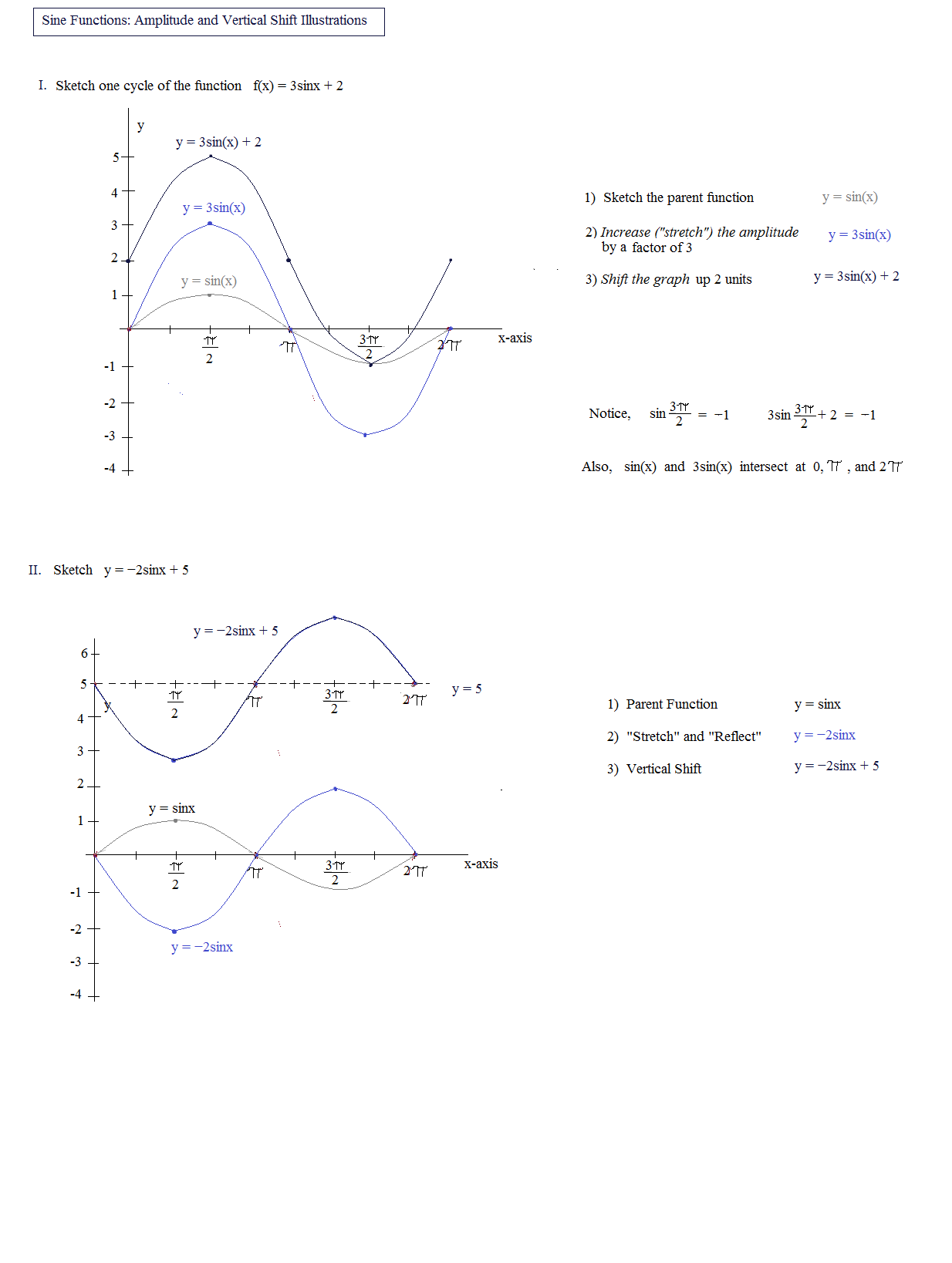 Free Worksheet Graphing Sine And Cosine Functions Worksheet math plane periodic sine functions mathplane graphs 3