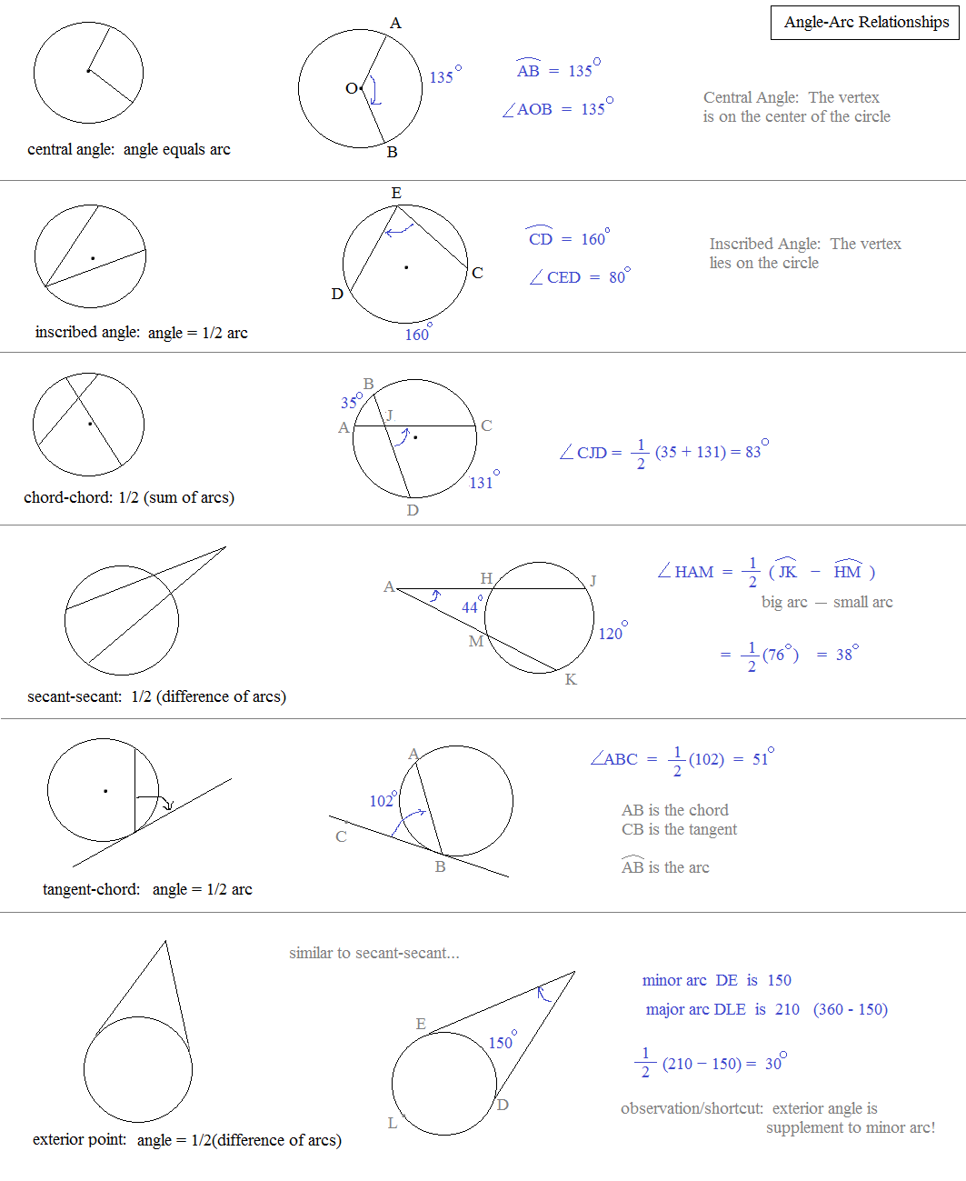 Math Plane Circles and Inscribed Figures – Angles in Circles Worksheet