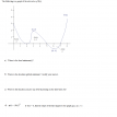 interpreting derivative graph