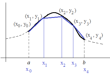 integral arc length heading