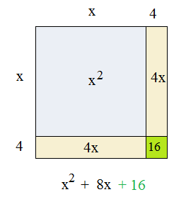 completing the square heading