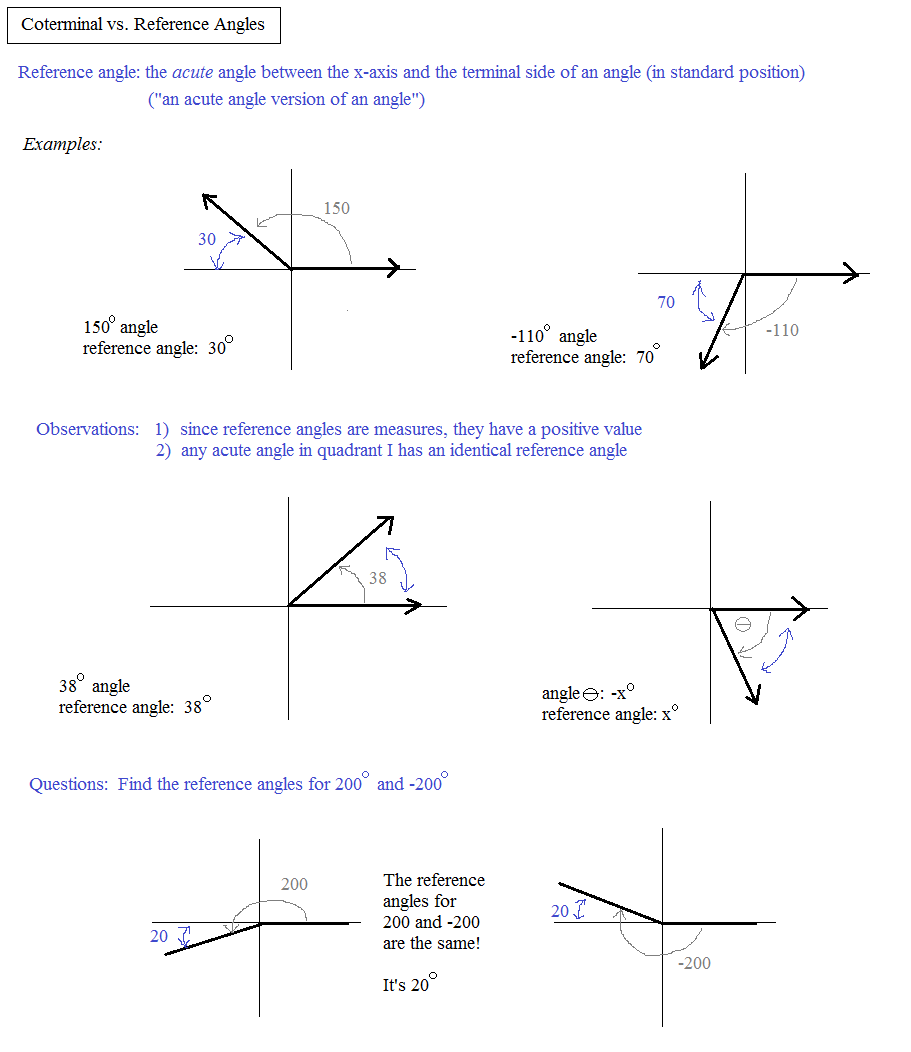 Uncategorized Reference Angle Worksheet math plane angle measurement coterminal vs reference angles 3