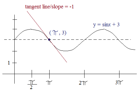 derivatives of trig functions heading