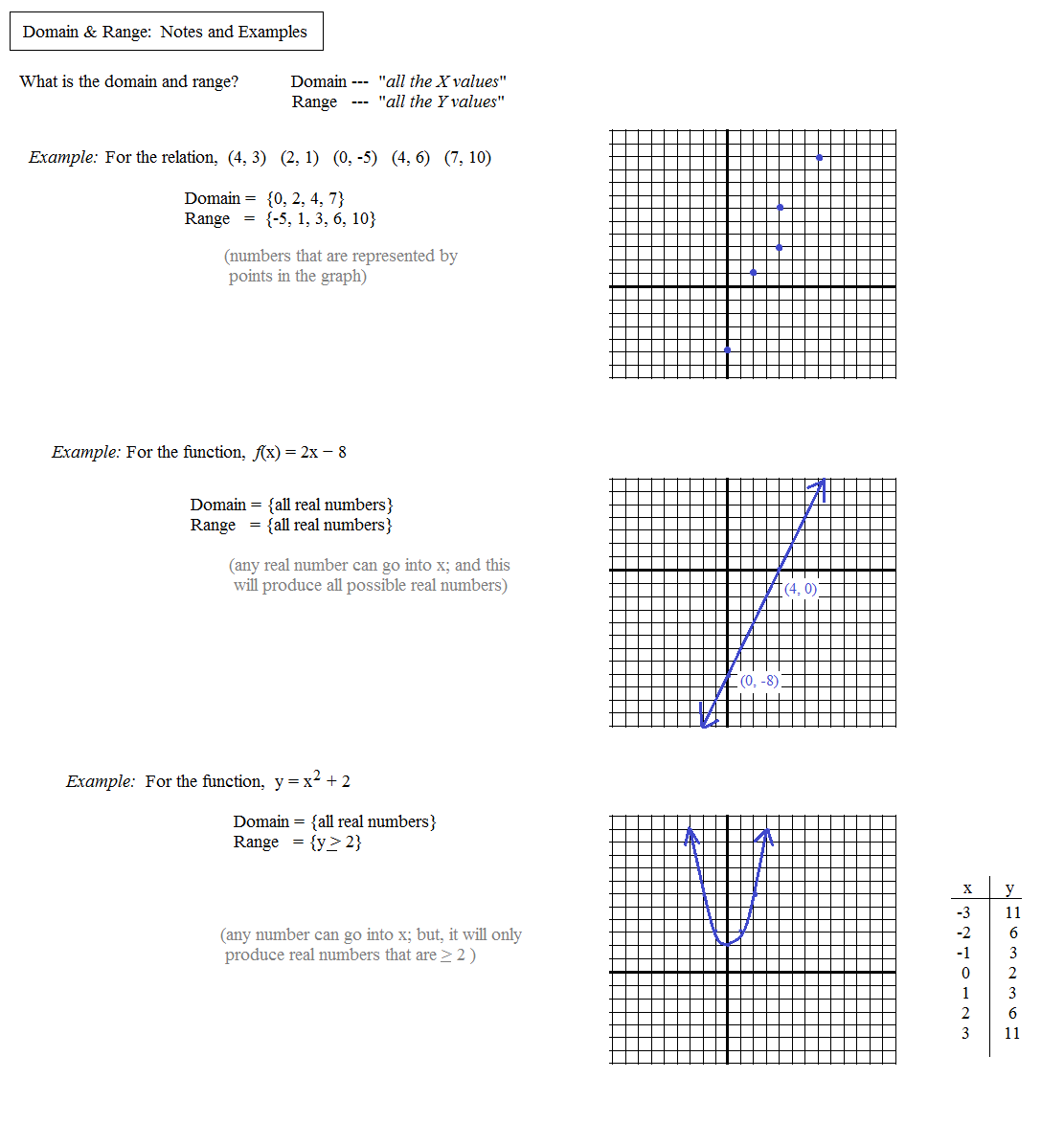 Worksheets Domain And Range Of A Function Worksheet domain range and functions lessons tes teach math plane relations