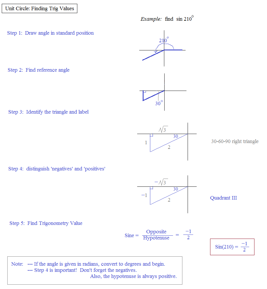 Unit Circle Worksheet Pdf 30 60 90 llamadirectory – Unit Circle Worksheet