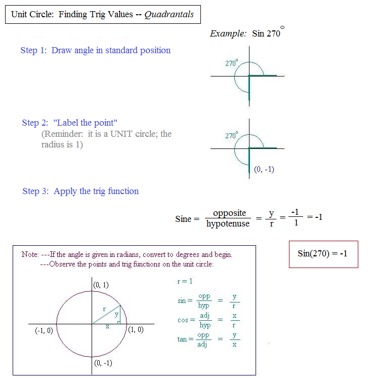 Math Plane Unit Circle and Trigonometry Measures – Unit Circle Worksheets