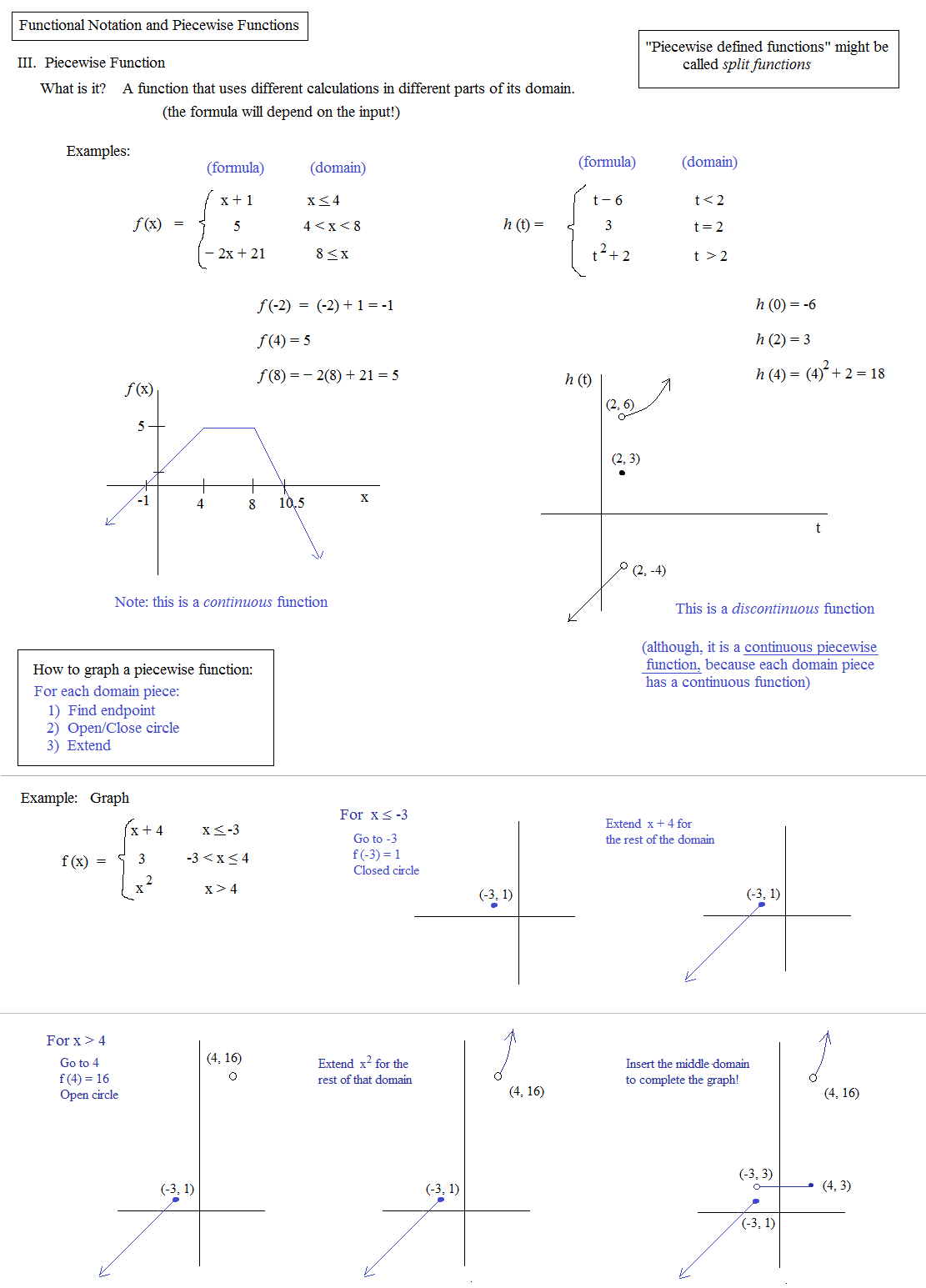 Worksheets Function Notation Worksheet With Answers math plane piecewise functions fx notation function and notes 2