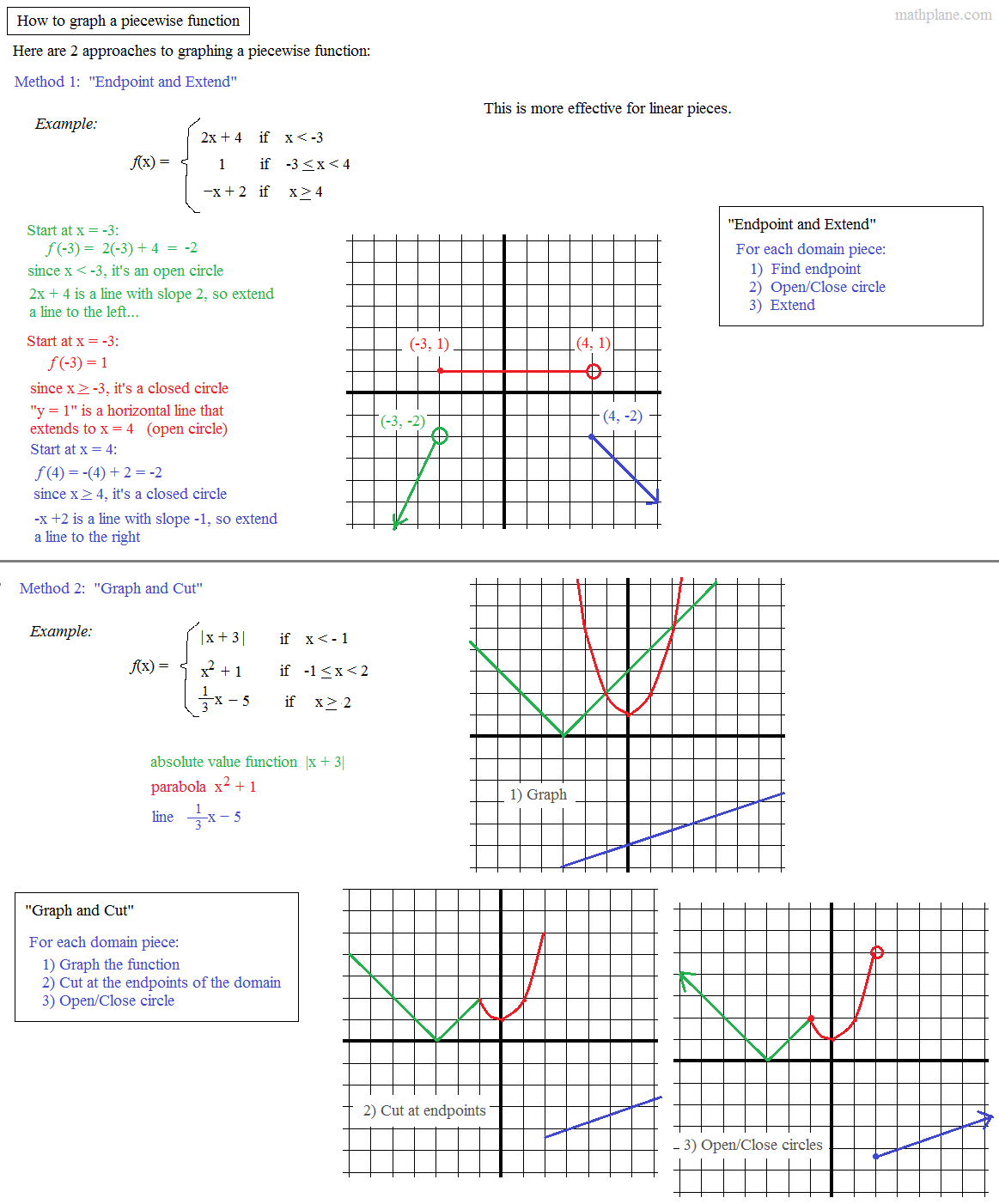 Math Plane Piecewise Functions F X