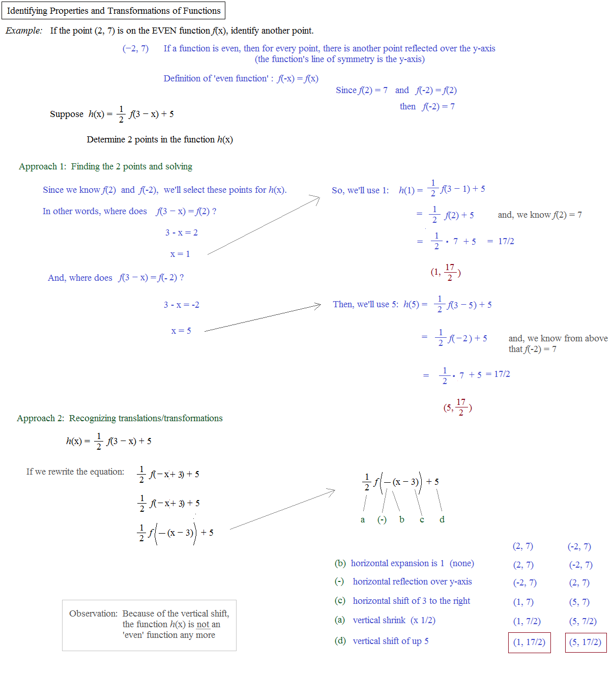 Worksheets Composite Functions Worksheet math plane graphing iii identifying functions points in transformed even function