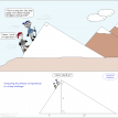 math comic 274 geometry climbers - altitude on hypotenuse