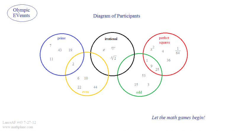 Math plane venn diagrams math webcomic 43 olympics venn diagram ccuart