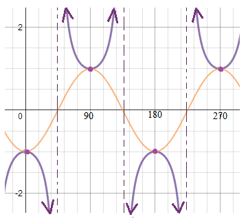 periodic function reciprocal header
