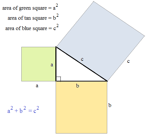 Pythagoras's Theorem Used in Real Life Experiences