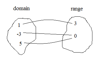 relations and functions domain range heading