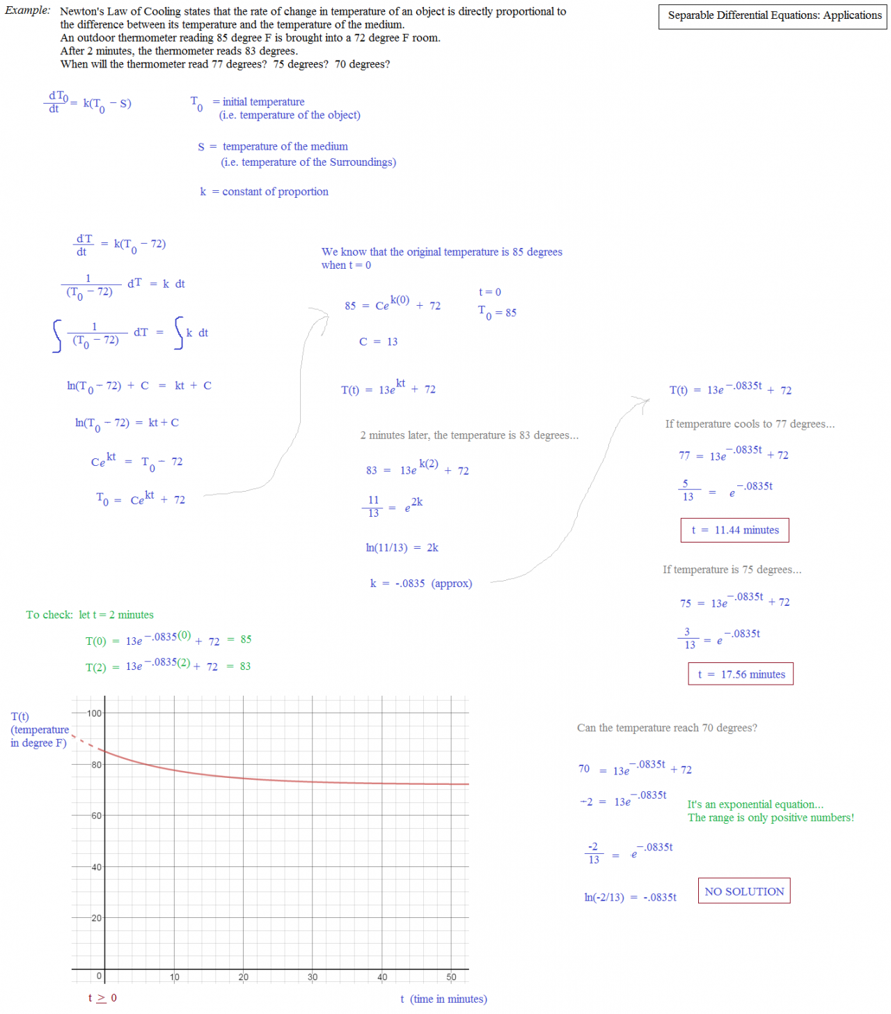 Math Plane Separable Differential Equations – Separable Differential Equations Worksheet