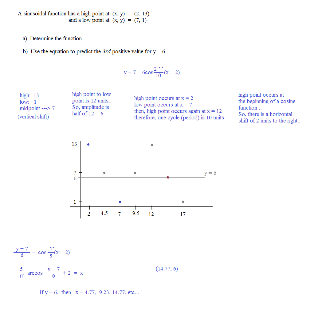 worksheet Inverse Function Worksheet math plane periodic inverse functions trig sinusoidal function from points